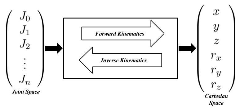 Forward and Inverse Kinematics, an Introduction  | Reality Bytes